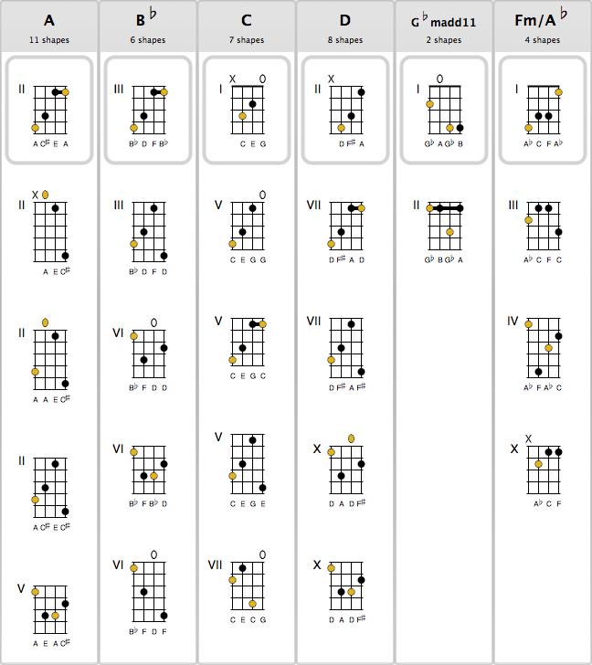 Mandolin u00bb Standard Mandolin Chords - Music Sheets, Tablature, Chords and Lyrics