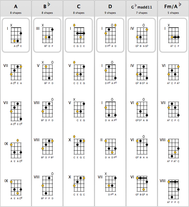 Mandolin u00bb Mandolin Chords Gdae - Music Sheets, Tablature, Chords and Lyrics