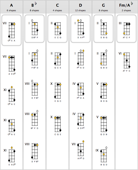 Mandolin u00bb Octave Mandolin Chords - Music Sheets, Tablature, Chords and Lyrics