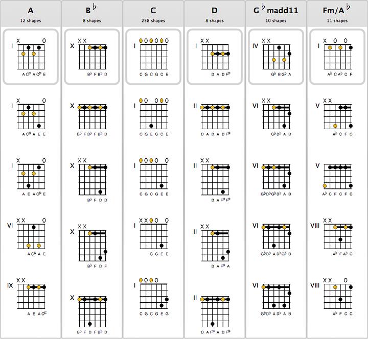 Chordaid Chord Charts For Guitar Ukulele Mandolin Bouzouki