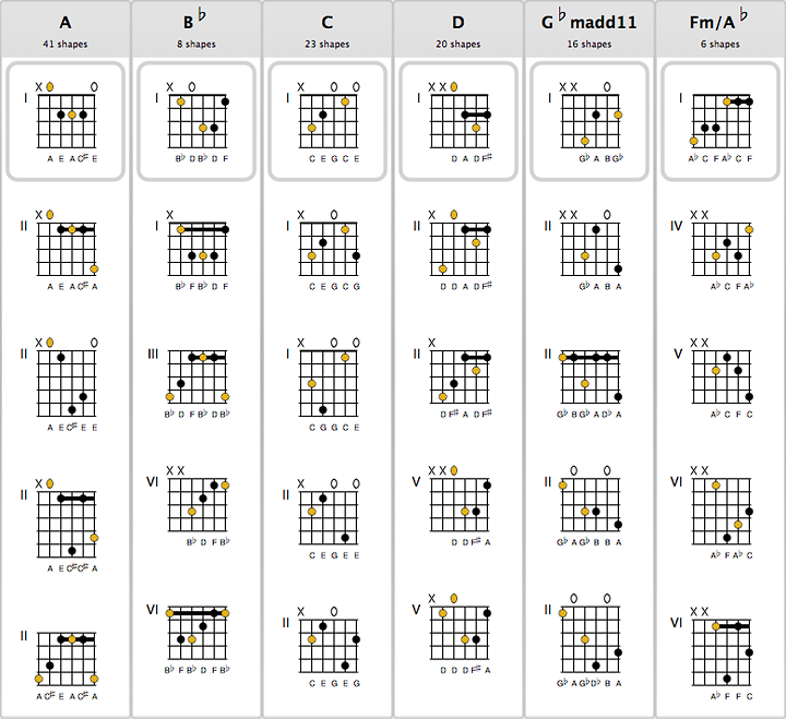 Guitar mandolin chords vs guitar : Guitar : guitar chords vs ukulele Guitar Chords and Guitar Chords ...