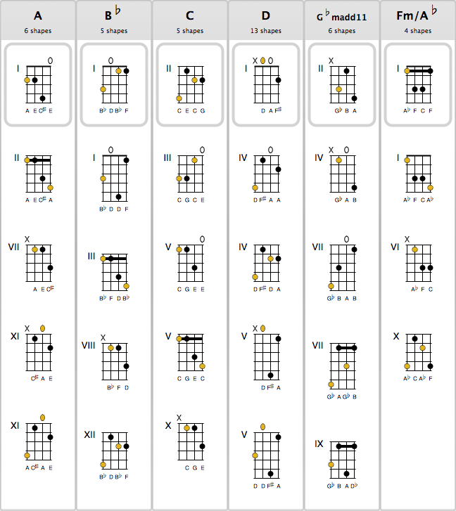 Guitar mandolin chords vs guitar : Mandolin : mandolin chords music Mandolin Chords Music plus ...
